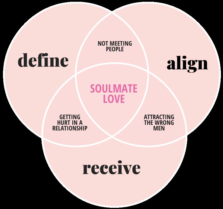 Love Attraction Method